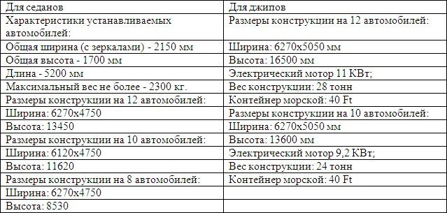 характеристики модуля Роторная (карусельная) парковка