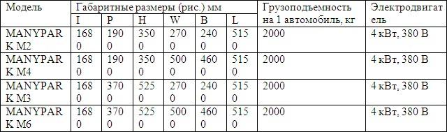 Независимые автомобильные лифты-подъемники MANYPARK Технические характеристики